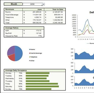 Hotel Operations Dashboard