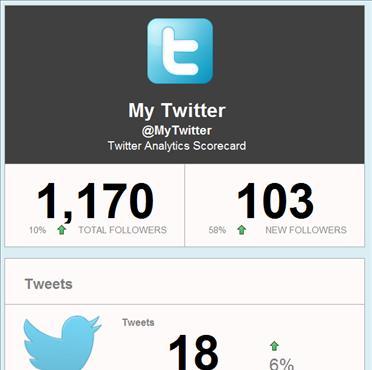 Twitter Scorecard