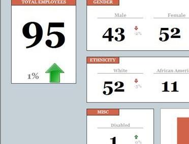 Workforce Diversity Scorecard