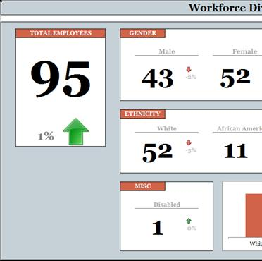 Workforce Diversity Scorecard