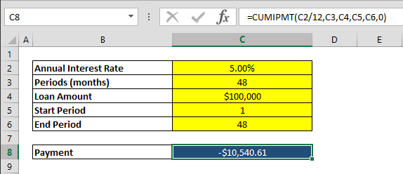 How to calculate cumulative loan interest