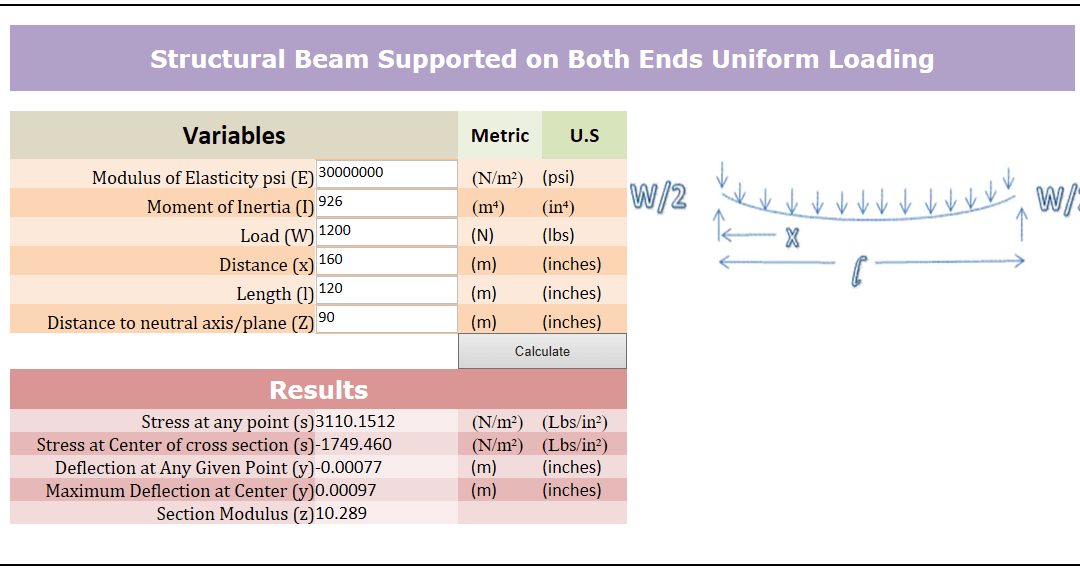 Structural Beam Calculator (Supported on Both Ends Uniform Loading)