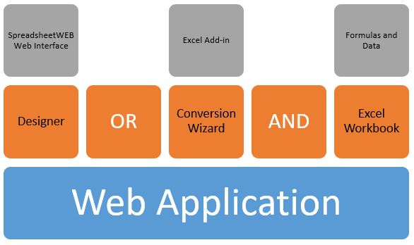 Comparing Conversion and Designer Applications in SpreadsheetWEB