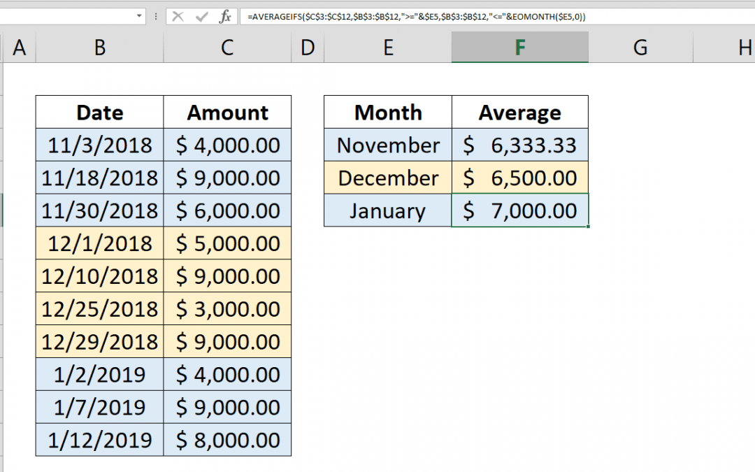 How to calculate monthly averages