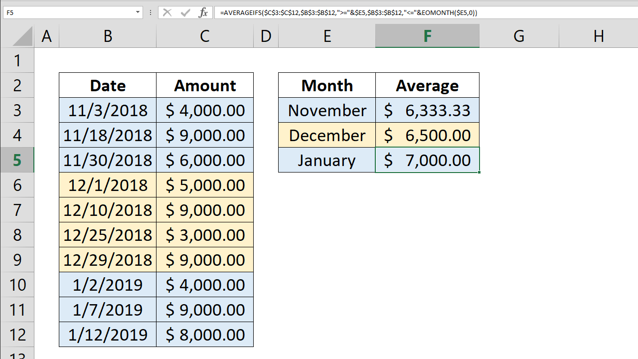 How to calculate average by month