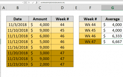 How to calculate average by week number