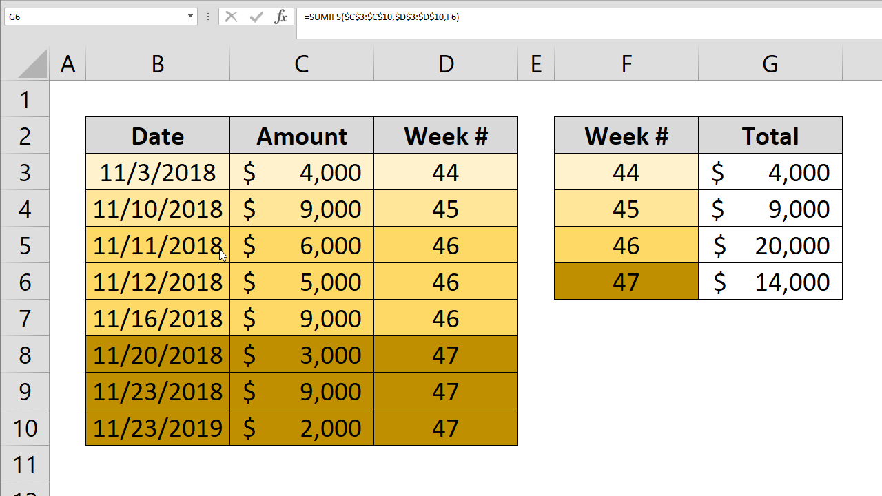 How to sum by week number