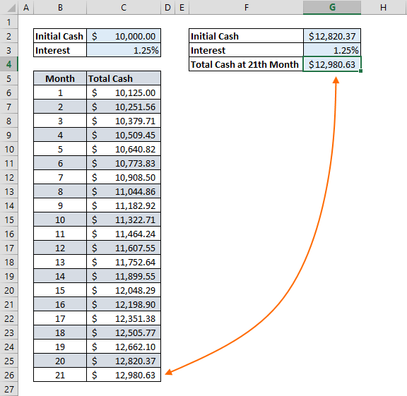 All You Need to Know for Using Excel Iterative Calculation