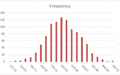 How to create an Excel histogram