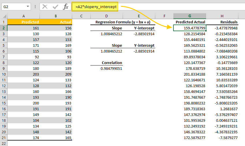 How to Use Excel for Regression Analysis to Make Better Predictions