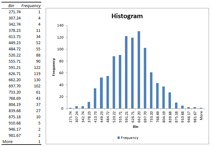 How to create a histogram in Excel