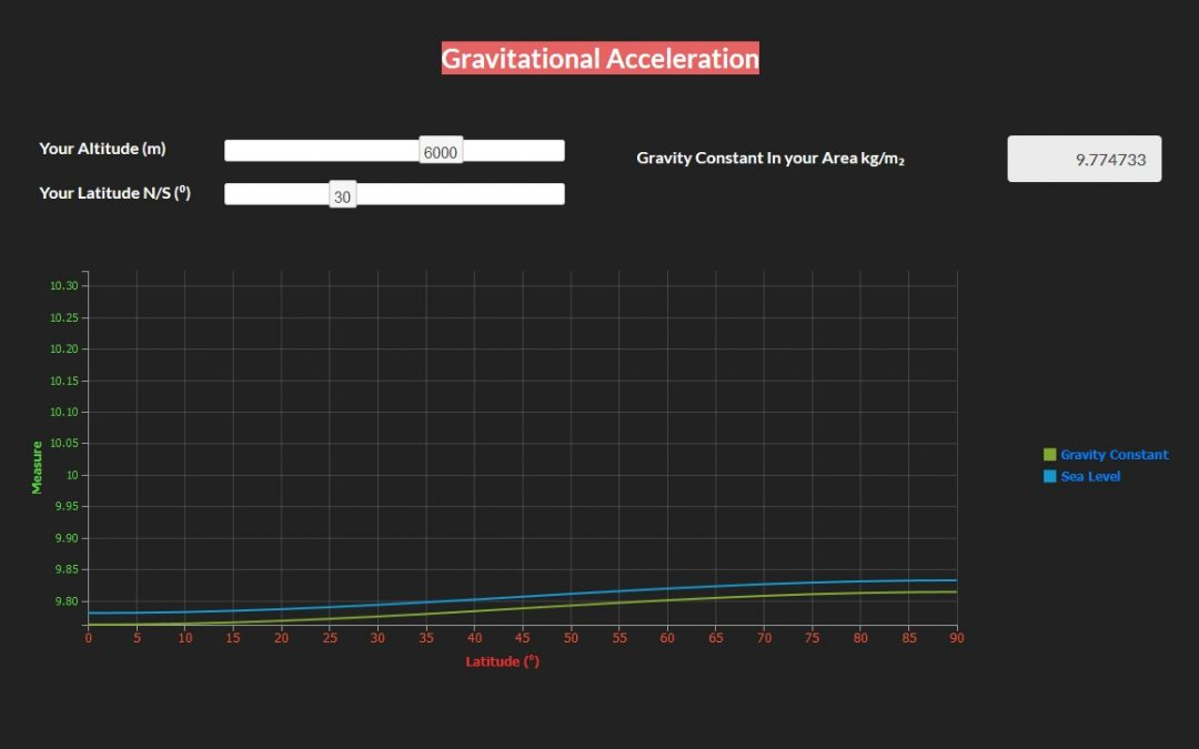 Gravitational Acceleration