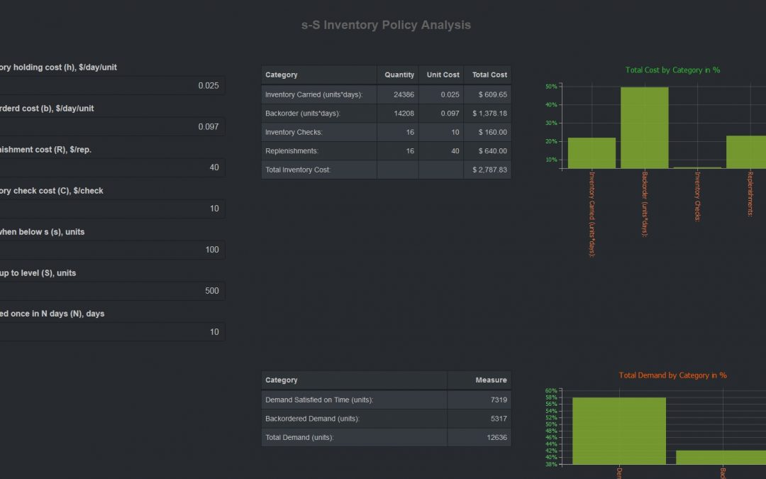 Inventory Policy Analysis