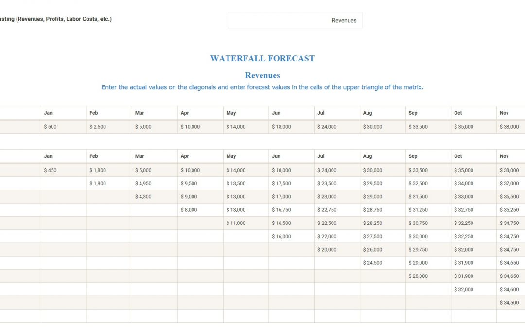 Waterfall Forecast