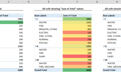 How to apply conditional formatting to Pivot Tables