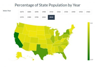 Percentage of State Population by Year