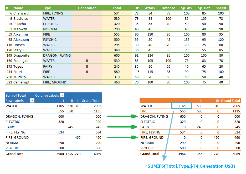 Pivot-Table-Alternative-Using-Formulas
