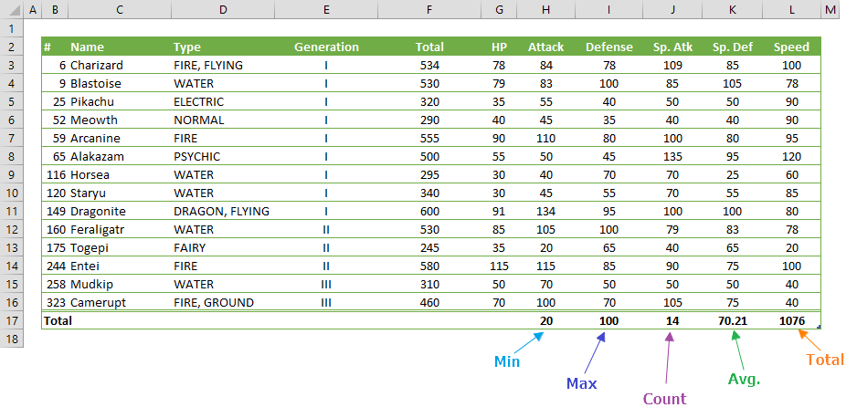how to add a total row in excel