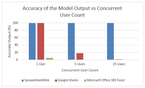 Accuracy of Results SpreadsheetWeb 6.11 vs Google Sheets vs Office 365 APIs