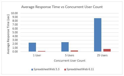 Average Response Times SpreadsheetWeb 6.11 vs SpreadsheetWeb 5.3 API