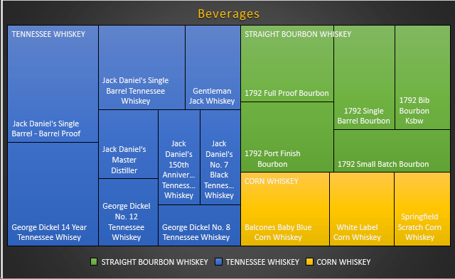 Treemap Excel Charts: The Perfect Tool for Displaying Hierarchical Data