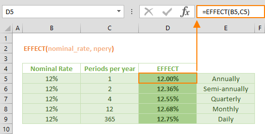 effect function excel