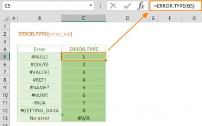 Use the ERROR.TYPE to Identify Excel Errors