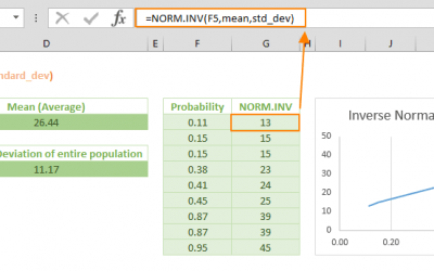 NORM.INV Function in Excel (NORM INV)