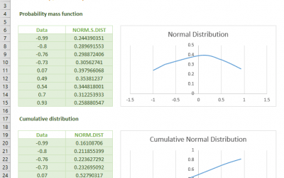 NORM.S.DIST (standard normal distribution) Function