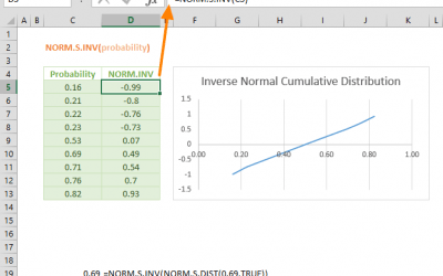 NORM.S.INV Function in Excel