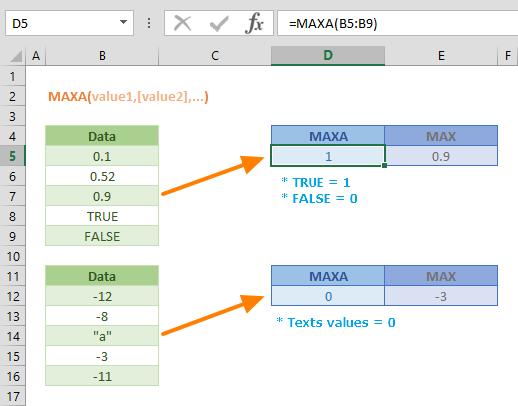 Function: MAXA