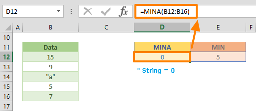 Excel MINA Function Example 02