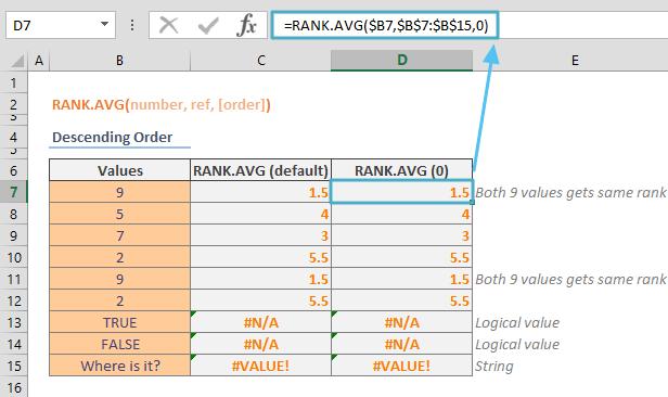 Excel RANK.AVG Function 01