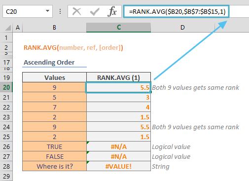 Excel RANK.AVG Function 02