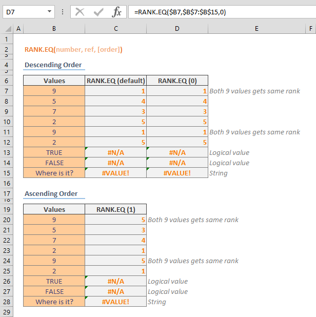RANK EQ Excel Function (RANK.EQ)
