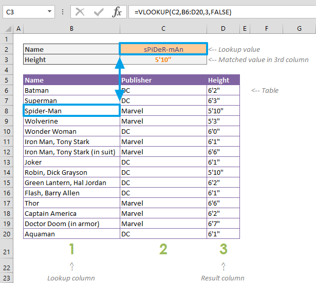 Things you should know about VLOOKUP - Case Sensitivity