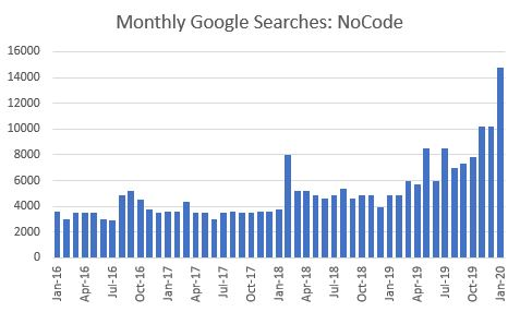 Monthly Google Searches - No Code