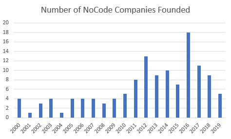 NoCode Companies Founded