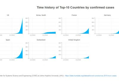 COVID-19 Top-10 Countries