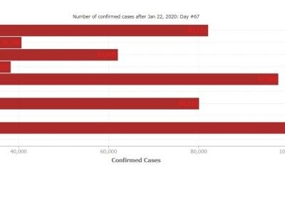 COVID-19 Confirmed cases by date in top-10 countries