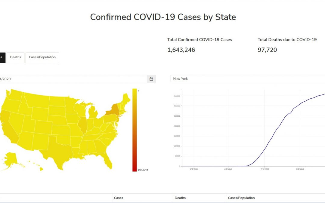 COVID-19 Confirmed cases by state