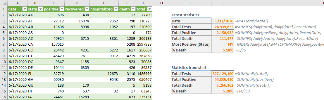 Tracking COVID-19 Data in Excel using PowerQuery - Summary
