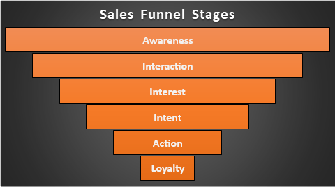Funnel Chart in Excel
