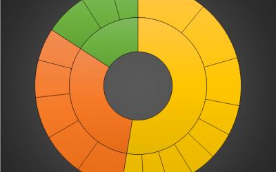 Sunburst Chart in Excel