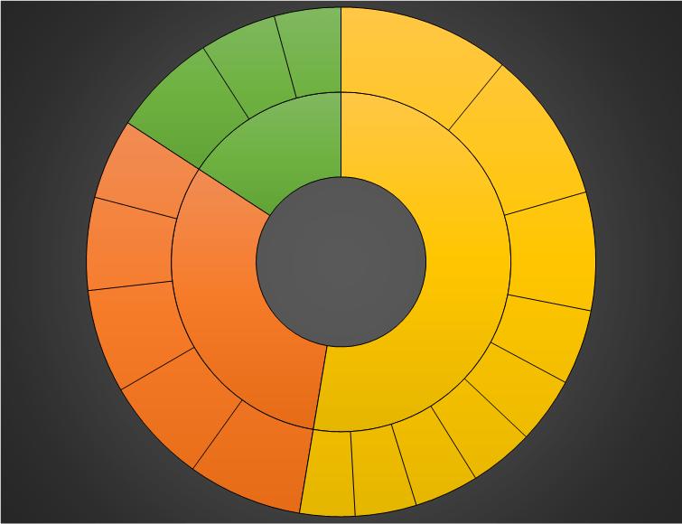 Charts - Sunburst