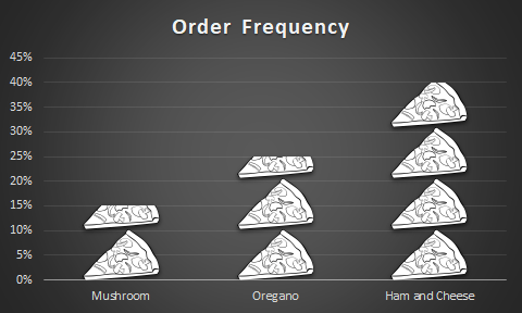 How to create a pizza chart in Excel - Bar Chart