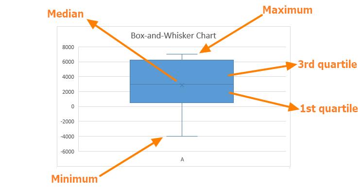 Charts - Box and Whisker 01