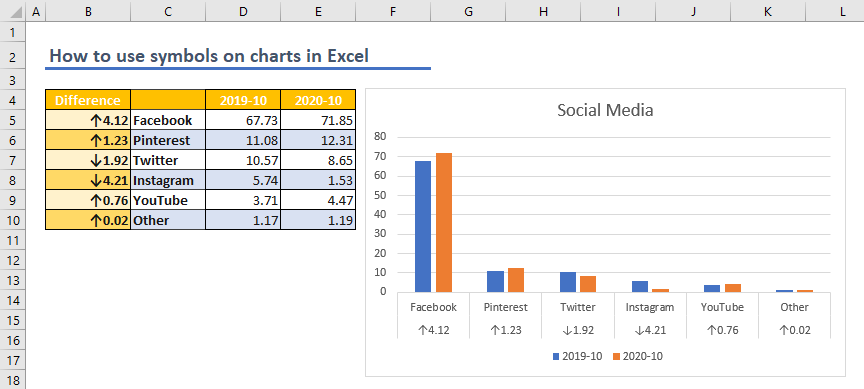 How to use symbols on charts in Excel