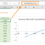 Excel NORMSINV Function