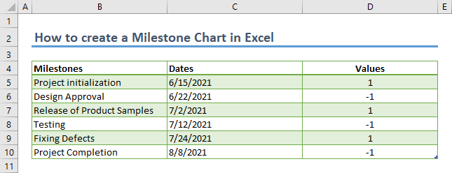 How to create a Milestone Chart in Excel - Data